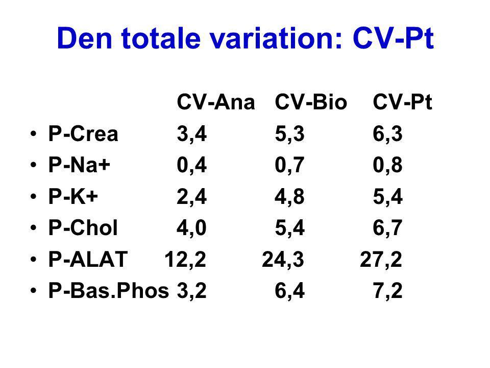 Den totale variation: CV-Pt CV-AnaCV-BioCV-Pt P-Jern13,626,529,8 P-Ca++ 1,0 1,9 2,1 P-CRP26,342,658,8 P-Glucose 2,9 5,7 6,4 B-HbA1c 2,0 3,4 3,9 B-Basophil14,028,031,3 U-Alb5,03636