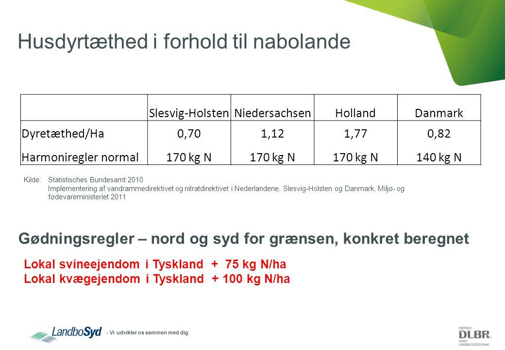 - Vi udvikler os sammen med dig Husdyrtæthed i forhold til nabolande Slesvig-HolstenNiedersachsenHollandDanmark Dyretæthed/Ha0,701,121,770,82 Harmoniregler normal170 kg N 140 kg N Kilde: Statistisches Bundesamt 2010 Implementering af vandrammedirektivet og nitratdirektivet i Nederlandene, Slesvig-Holsten og Danmark, Miljø- og fødevareministeriet 2011 Lokal svineejendom i Tyskland + 75 kg N/ha Lokal kvægejendom i Tyskland + 100 kg N/ha Gødningsregler – nord og syd for grænsen, konkret beregnet