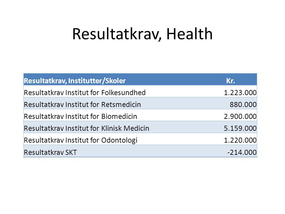 Resultatkrav, Health Resultatkrav, Institutter/SkolerKr.