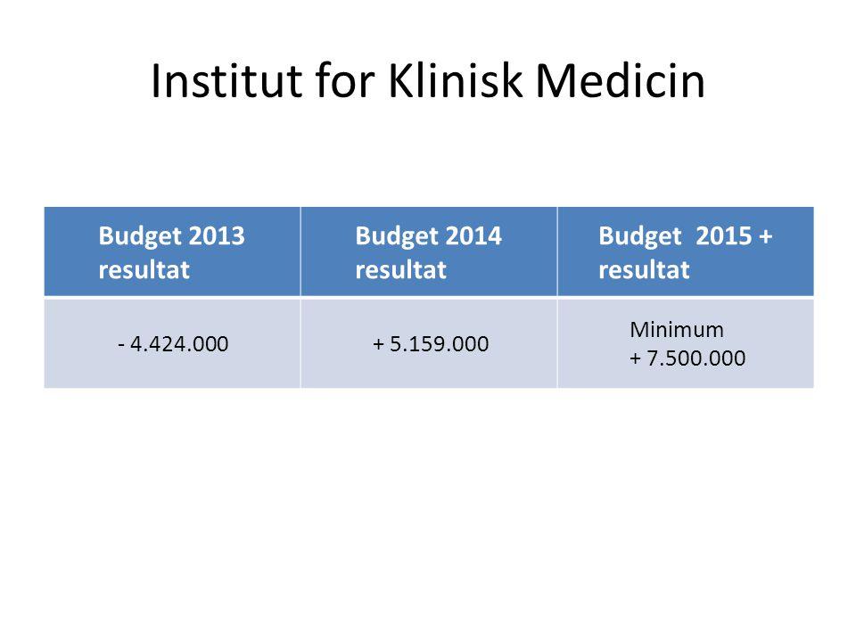Institut for Klinisk Medicin Budget 2013 resultat Budget 2014 resultat Budget 2015 + resultat - 4.424.000+ 5.159.000 Minimum + 7.500.000
