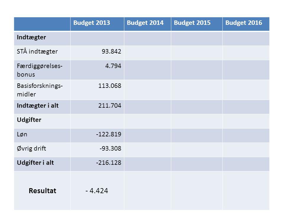 Budget 2013Budget 2014Budget 2015Budget 2016 Indtægter STÅ indtægter93.842 Færdiggørelses- bonus 4.794 Basisforsknings- midler 113.068 Indtægter i alt211.704 Udgifter Løn-122.819 Øvrig drift-93.308 Udgifter i alt-216.128 Resultat- 4.424