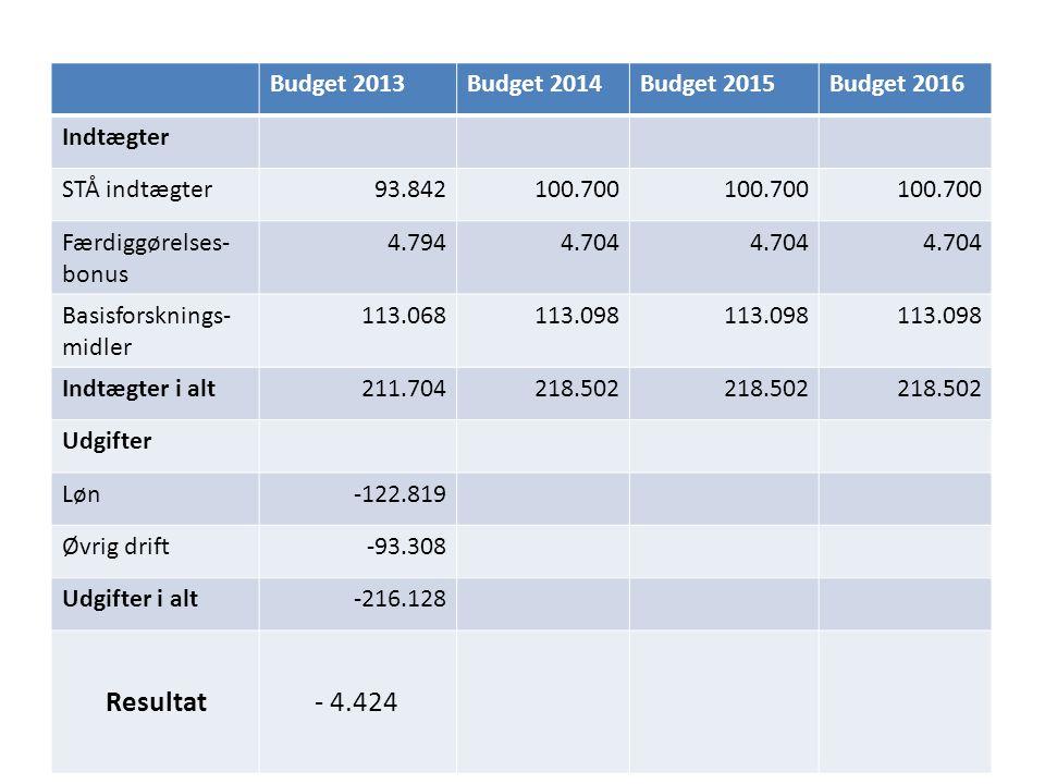 Budget 2013Budget 2014Budget 2015Budget 2016 Indtægter STÅ indtægter93.842100.700 Færdiggørelses- bonus 4.7944.704 Basisforsknings- midler 113.068113.098 Indtægter i alt211.704218.502 Udgifter Løn-122.819 Øvrig drift-93.308 Udgifter i alt-216.128 Resultat- 4.424