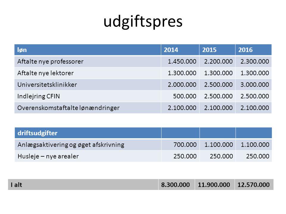 udgiftspres løn201420152016 Aftalte nye professorer1.450.0002.200.0002.300.000 Aftalte nye lektorer1.300.000 Universitetsklinikker2.000.0002.500.0003.000.000 Indlejring CFIN500.0002.500.000 Overenskomstaftalte lønændringer 2.100.000 driftsudgifter Anlægsaktivering og øget afskrivning700.0001.100.000 Husleje – nye arealer250.000 I alt8.300.00011.900.00012.570.000