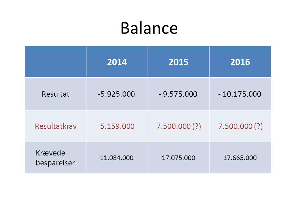 Balance 201420152016 Resultat-5.925.000- 9.575.000- 10.175.000 Resultatkrav5.159.0007.500.000 ( ) Krævede besparelser 11.084.00017.075.00017.665.000