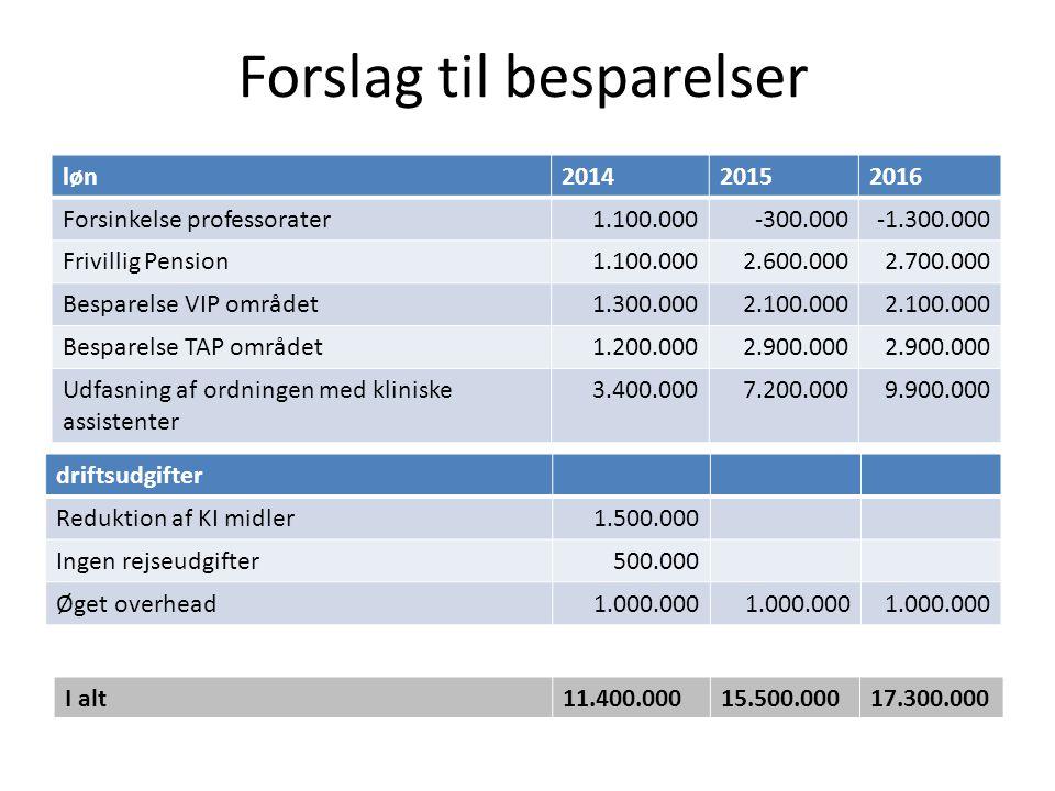 Forslag til besparelser driftsudgifter Reduktion af KI midler1.500.000 Ingen rejseudgifter500.000 Øget overhead1.000.000 I alt11.400.00015.500.00017.300.000 løn201420152016 Forsinkelse professorater1.100.000-300.000-1.300.000 Frivillig Pension1.100.0002.600.0002.700.000 Besparelse VIP området1.300.0002.100.000 Besparelse TAP området1.200.0002.900.000 Udfasning af ordningen med kliniske assistenter 3.400.0007.200.0009.900.000