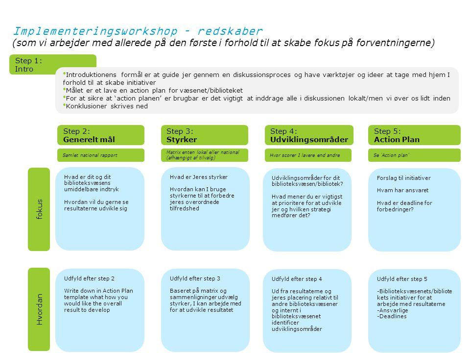 10 Step 1: Intro Step 2: Generelt mål Step 3: Styrker Step 4: Udviklingsområder Step 5: Action Plan fokus Hvordan Implementeringsworkshop – redskaber (som vi arbejder med allerede på den første i forhold til at skabe fokus på forventningerne) Introduktionens formål er at guide jer gennem en diskussionsproces og have værktøjer og ideer at tage med hjem I forhold til at skabe initiativer Målet er et lave en action plan for væsenet/biblioteket For at sikre at 'action planen' er brugbar er det vigtigt at inddrage alle i diskussionen lokalt/men vi øver os lidt inden Konklusioner skrives ned Hvad er dit og dit biblioteksvæsens umiddelbare indtryk Hvordan vil du gerne se resultaterne udvikle sig Hvad er Jeres styrker Hvordan kan I bruge styrkerne til at forbedre jeres overordnede tilfredshed Udviklingsområder for dit biblioteksvæsen/bibliotek.