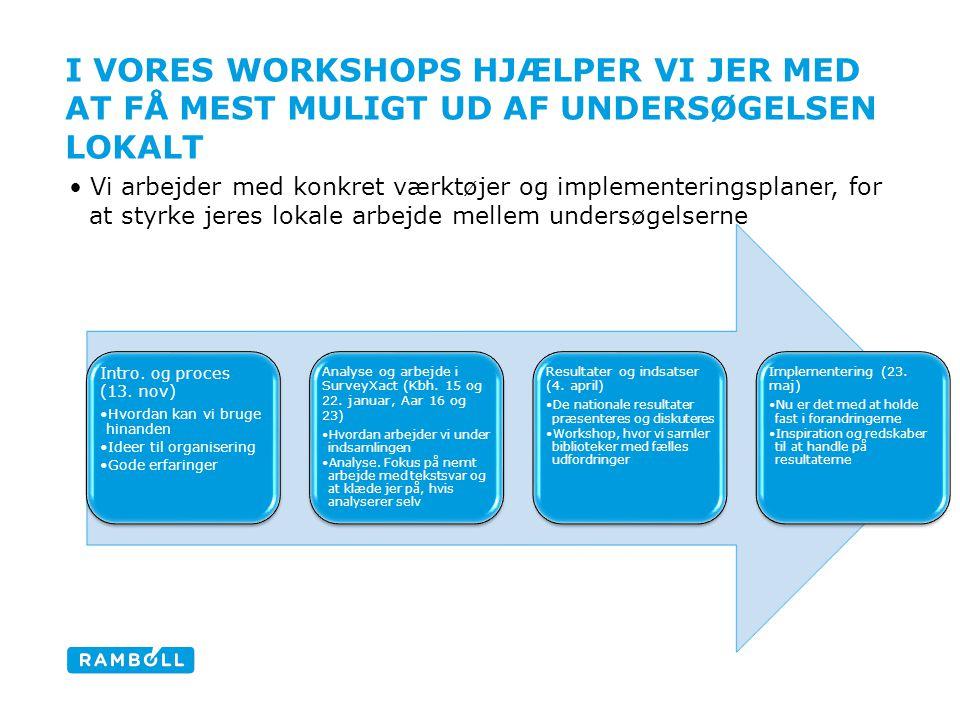 I VORES WORKSHOPS HJÆLPER VI JER MED AT FÅ MEST MULIGT UD AF UNDERSØGELSEN LOKALT Vi arbejder med konkret værktøjer og implementeringsplaner, for at styrke jeres lokale arbejde mellem undersøgelserne Intro.