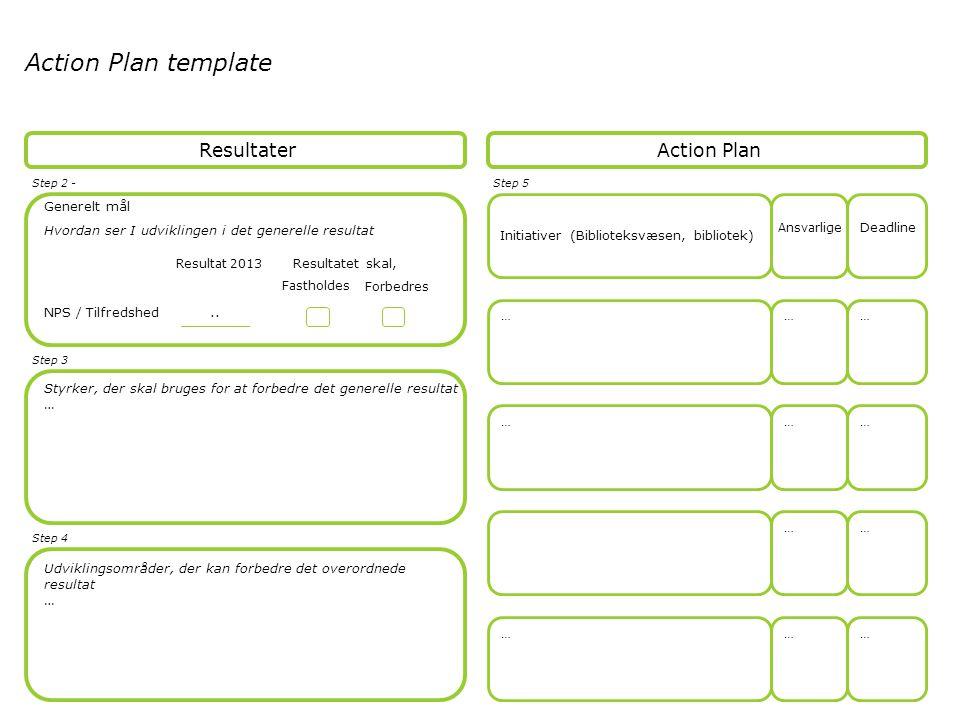 … … … … … … … … … … … Action Plan template Action Plan Initiativer (Biblioteksvæsen, bibliotek) Ansvarlige Deadline Resultater Step 5Step 2 - Hvordan ser I udviklingen i det generelle resultat Step 3 Step 4 NPS / Tilfredshed Resultat 2013 Resultatet skal, Fastholdes Forbedres Generelt mål Styrker, der skal bruges for at forbedre det generelle resultat … Udviklingsområder, der kan forbedre det overordnede resultat …..