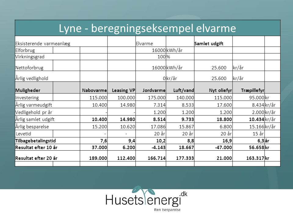 Lyne - beregningseksempel elvarme Eksisterende varmeanlæg Elvarme Samlet udgift Elforbrug 16000kWh/år Virkningsgrad 100% Nettoforbrug 16000kWh/år 25.600kr/år Årlig vedlighold 0kr/år 25.600kr/år Muligheder NabovarmeLeasing VPJordvarmeLuft/vandNyt oliefyrTræpillefyr Investering 115.000 100.000 175.000 140.000 115.000 95.000kr Årlig varmeudgift 10.400 14.980 7.314 8.533 17.600 8.434kr/år Vedligehold pr år - - 1.200 2.000kr/år Årlig samlet udgift10.40014.9808.5149.73318.80010.434kr/år Årlig besparelse15.20010.62017.08615.8676.80015.166kr/år Levetid - - 20 år 15 år Tilbagebetalingstid7,69,410,28,816,96,3år Resultat efter 10 år37.0006.200-4.14318.667-47.00056.658kr Resultat efter 20 år189.000112.400166.714177.33321.000163.317kr