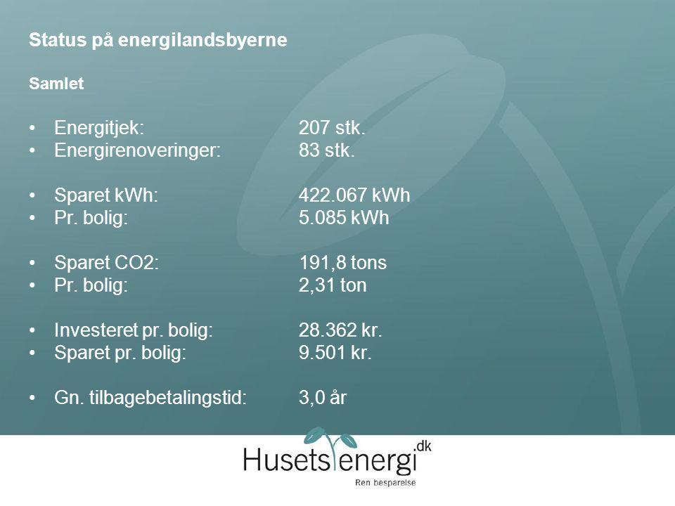 Status på energilandsbyerne Samlet Energitjek:207 stk.
