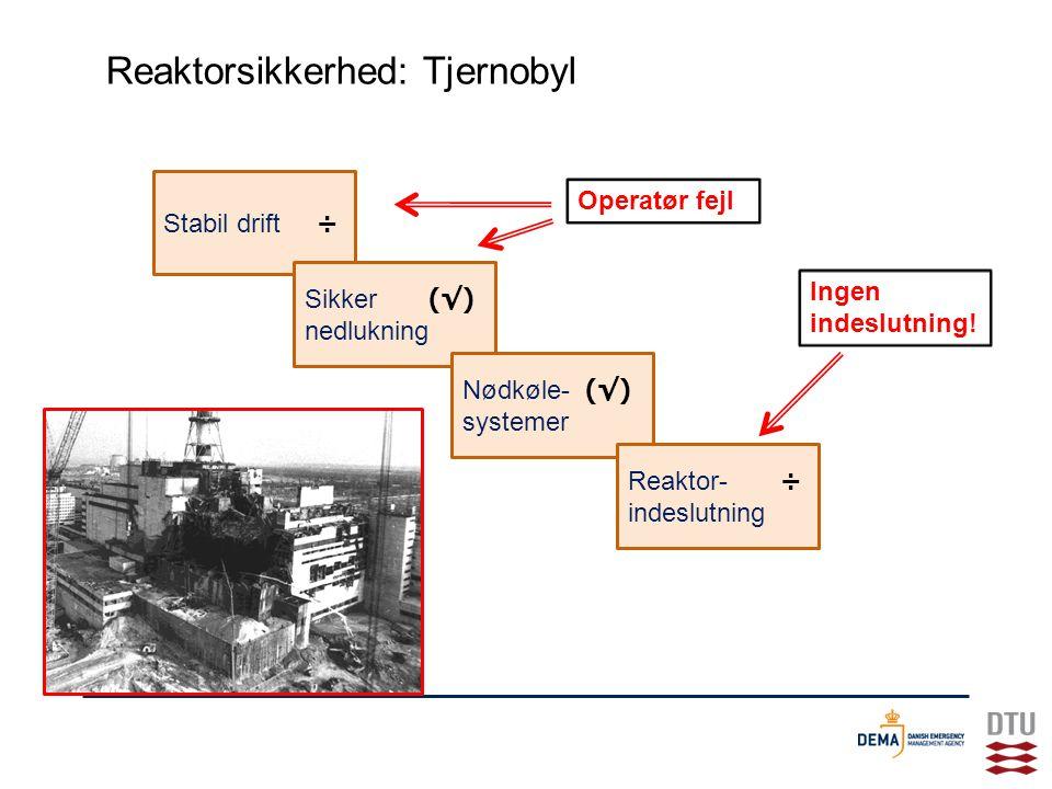 Reaktorsikkerhed: Tjernobyl Stabil drift ÷ Sikker (√) nedlukning Nødkøle- (√) systemer Reaktor- ÷ indeslutning Operatør fejl Ingen indeslutning!