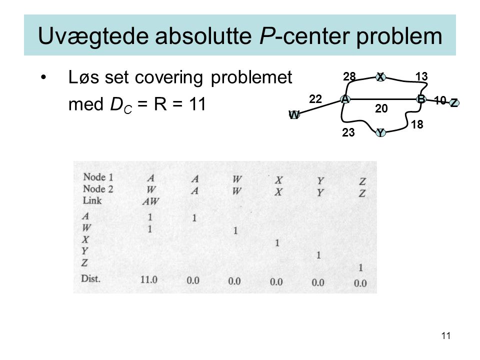 11 Uvægtede absolutte P-center problem AB X Y 1328 18 23 20 W Z 10 22 Løs set covering problemet med D C = R = 11
