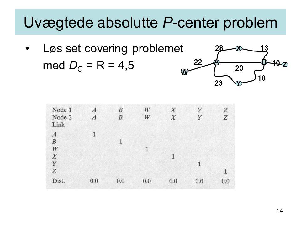 14 Uvægtede absolutte P-center problem AB X Y 1328 18 23 20 W Z 10 22 Løs set covering problemet med D C = R = 4,5