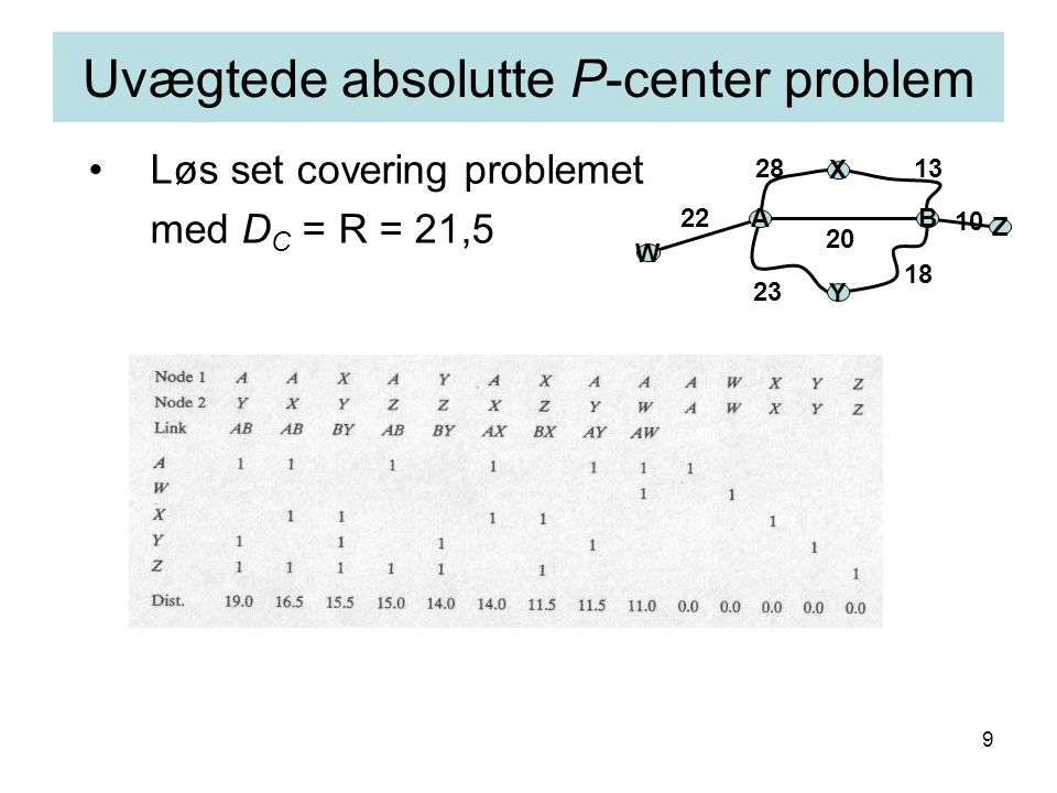 9 Uvægtede absolutte P-center problem Løs set covering problemet med D C = R = 21,5 AB X Y 1328 18 23 20 W Z 10 22