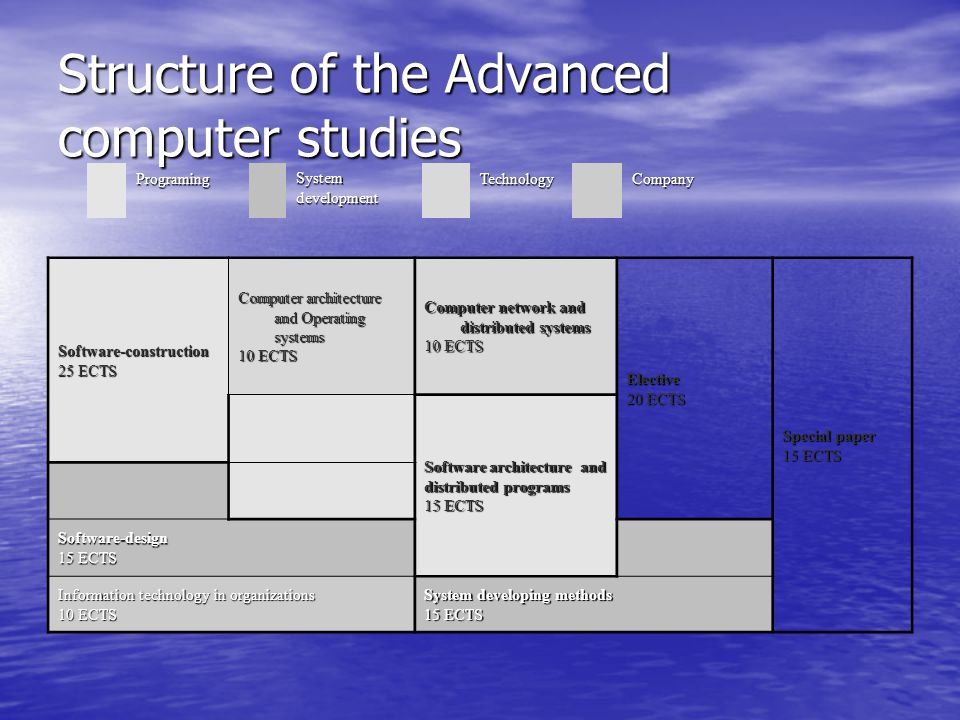 Structure of the Advanced computer studies Software-construction 25 ECTS Computer architecture and Operating systems 10 ECTS Computer network and distributed systems 10 ECTS Elective 20 ECTS Special paper 15 ECTS Software architecture and distributed programs 15 ECTS Software-design Information technology in organizations 10 ECTS System developing methods 15 ECTS Programing System development TechnologyCompany