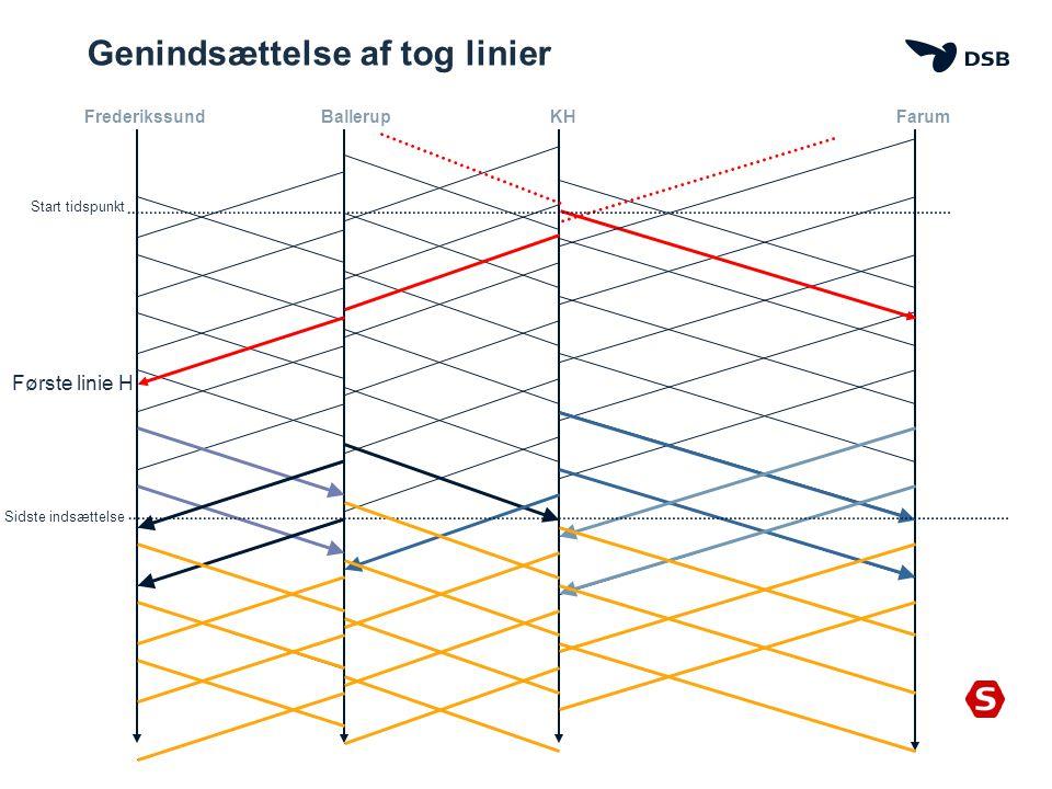 Genindsættelse af tog linier FrederikssundFarumBallerupKH Første linie H Start tidspunkt Sidste indsættelse