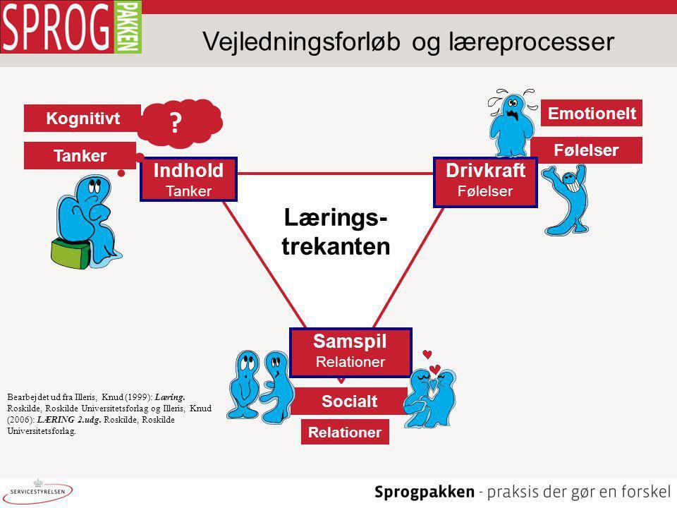 Vejledningsforløb og læreprocesser Tanker Følelser Kognitivt Emotionelt Indhold Tanker Drivkraft Følelser Samspil Relationer Lærings- trekanten Socialt Relationer .
