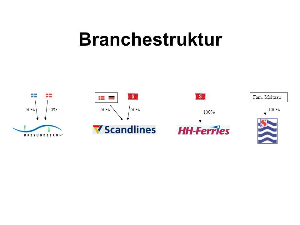 Branchestruktur Fam. Moltzau 50% 100%