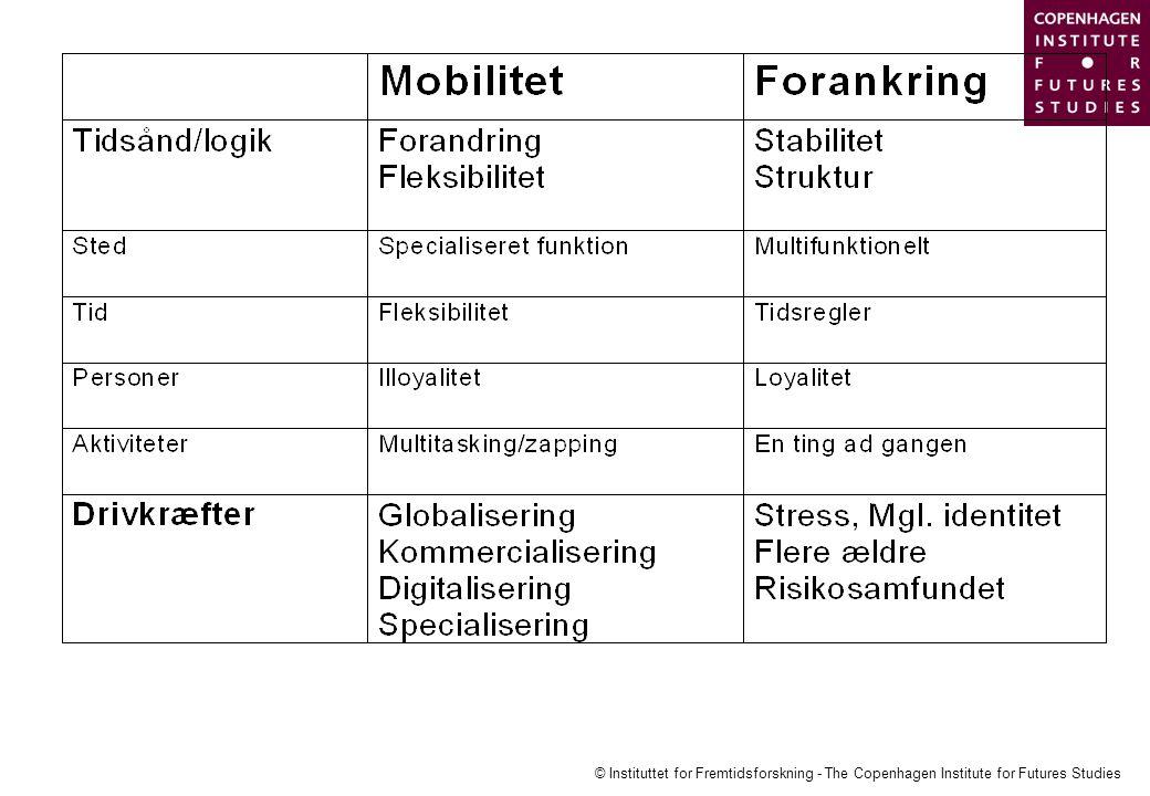 © Instituttet for Fremtidsforskning - The Copenhagen Institute for Futures Studies
