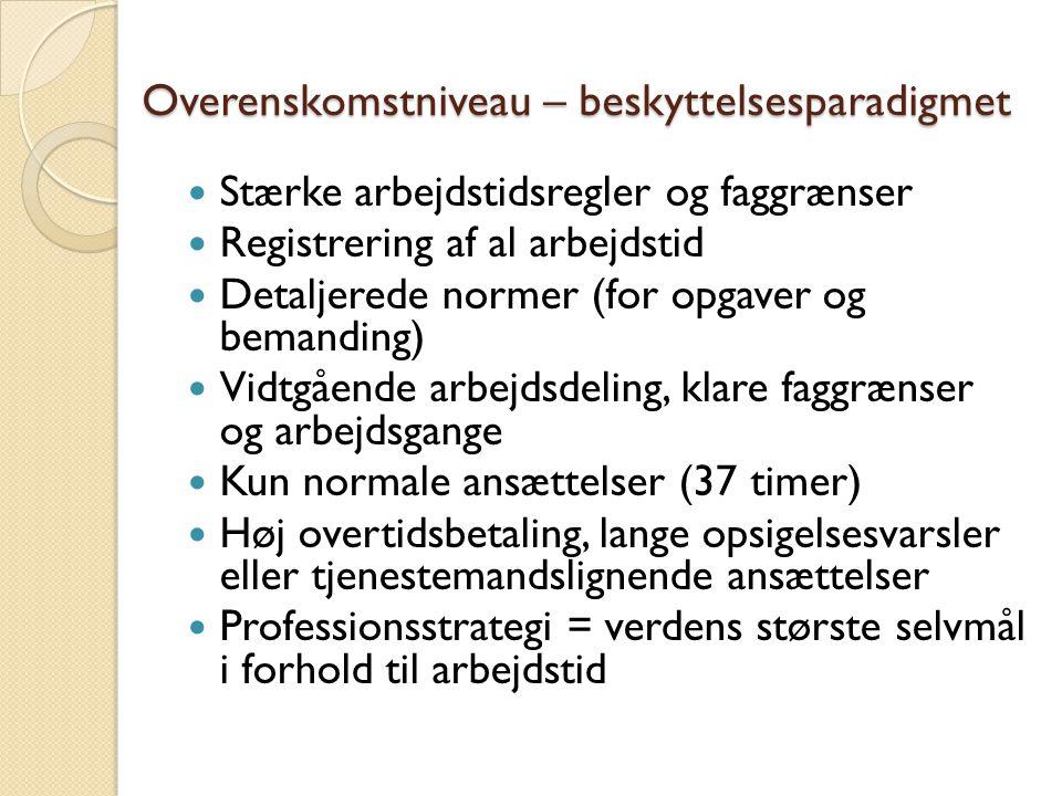 Overenskomstniveau – beskyttelsesparadigmet Stærke arbejdstidsregler og faggrænser Registrering af al arbejdstid Detaljerede normer (for opgaver og bemanding) Vidtgående arbejdsdeling, klare faggrænser og arbejdsgange Kun normale ansættelser (37 timer) Høj overtidsbetaling, lange opsigelsesvarsler eller tjenestemandslignende ansættelser Professionsstrategi = verdens største selvmål i forhold til arbejdstid