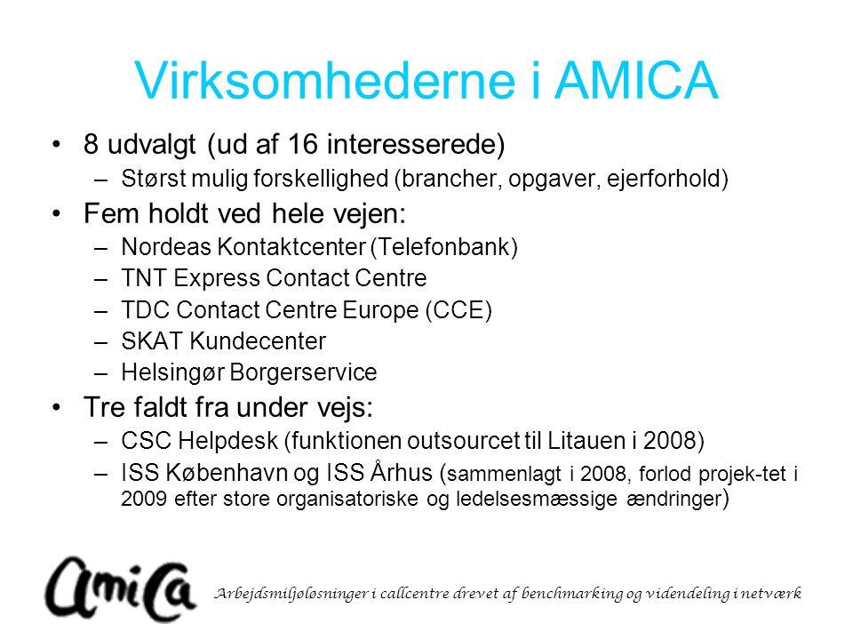 Arbejdsmiljøløsninger i callcentre drevet af benchmarking og videndeling i netværk Virksomhederne i AMICA 8 udvalgt (ud af 16 interesserede) –Størst mulig forskellighed (brancher, opgaver, ejerforhold) Fem holdt ved hele vejen: –Nordeas Kontaktcenter (Telefonbank) –TNT Express Contact Centre –TDC Contact Centre Europe (CCE) –SKAT Kundecenter –Helsingør Borgerservice Tre faldt fra under vejs: –CSC Helpdesk (funktionen outsourcet til Litauen i 2008) –ISS København og ISS Århus ( sammenlagt i 2008, forlod projek-tet i 2009 efter store organisatoriske og ledelsesmæssige ændringer )