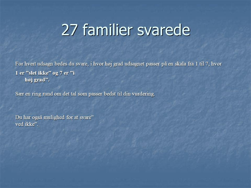 27 familier svarede For hvert udsagn bedes du svare, i hvor høj grad udsagnet passer på en skala fra 1 til 7, hvor 1 er slet ikke og 7 er i høj grad .