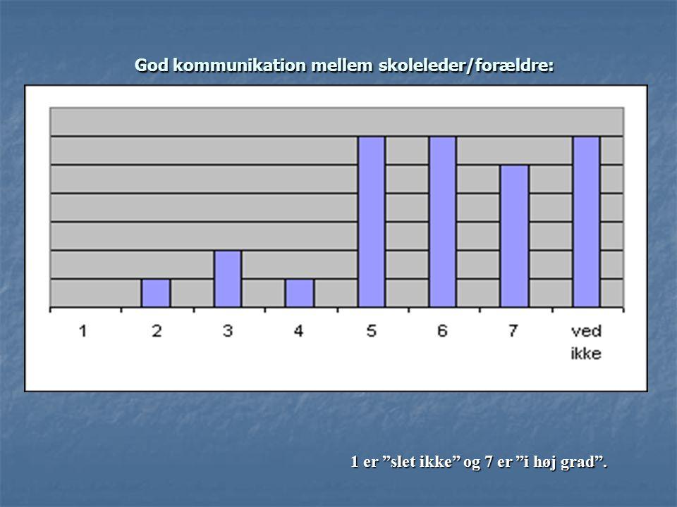God kommunikation mellem skoleleder/forældre: God kommunikation mellem skoleleder/forældre: 1 er slet ikke og 7 er i høj grad .