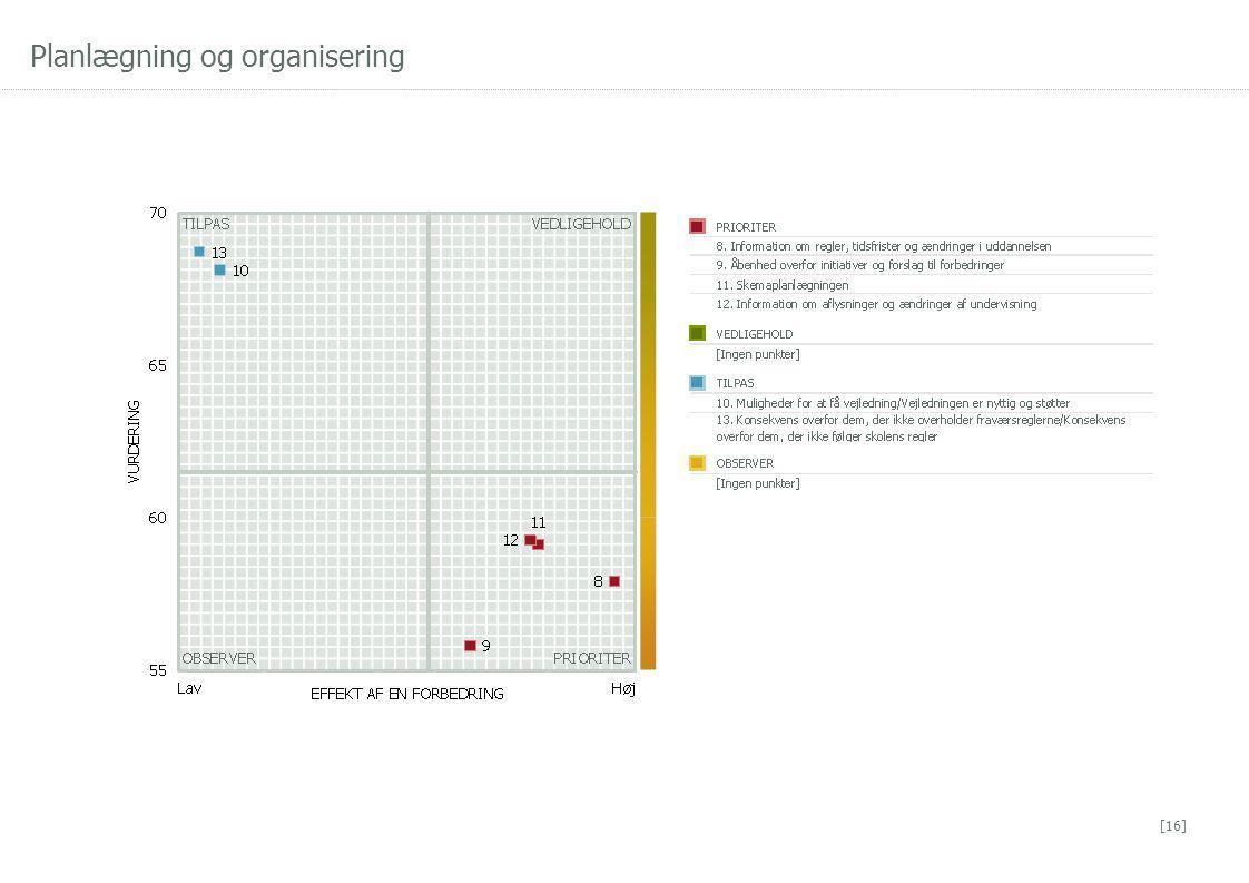 Planlægning og organisering [16]