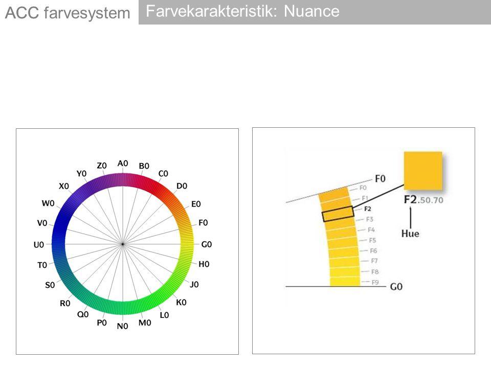 ACC Farvekarakteristik: Nuance ACC farvesystem