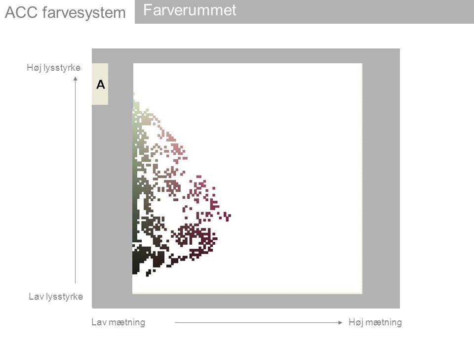 ACC farvesystem Farverummet Lav mætning Høj mætning Høj lysstyrke Lav lysstyrke