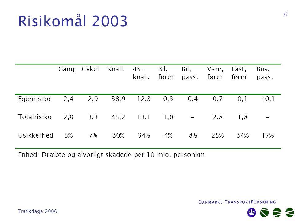 Trafikdage 2006 6 Risikomål 2003 GangCykelKnall.45- knall.