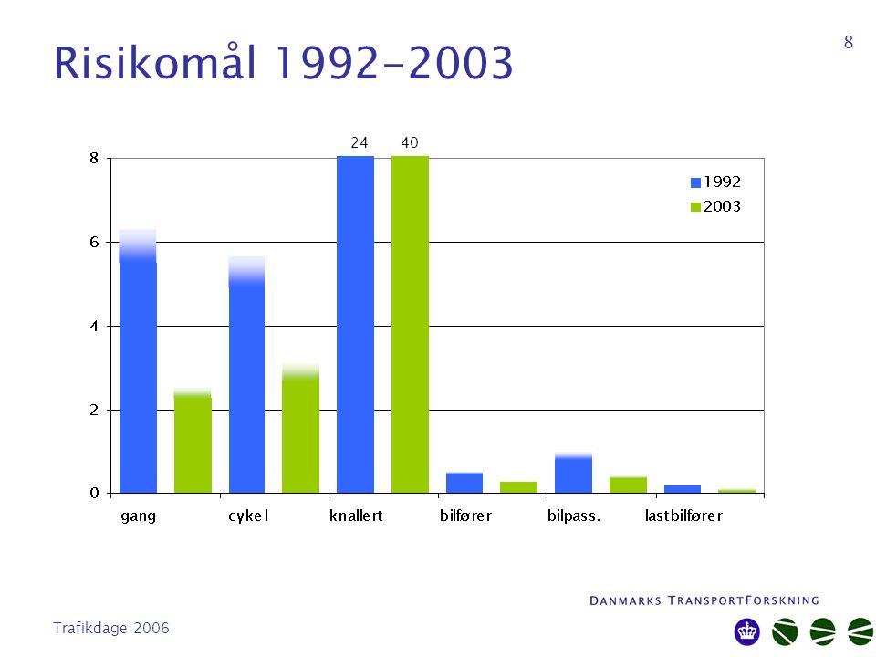Trafikdage 2006 8 Risikomål 1992-2003 24 40