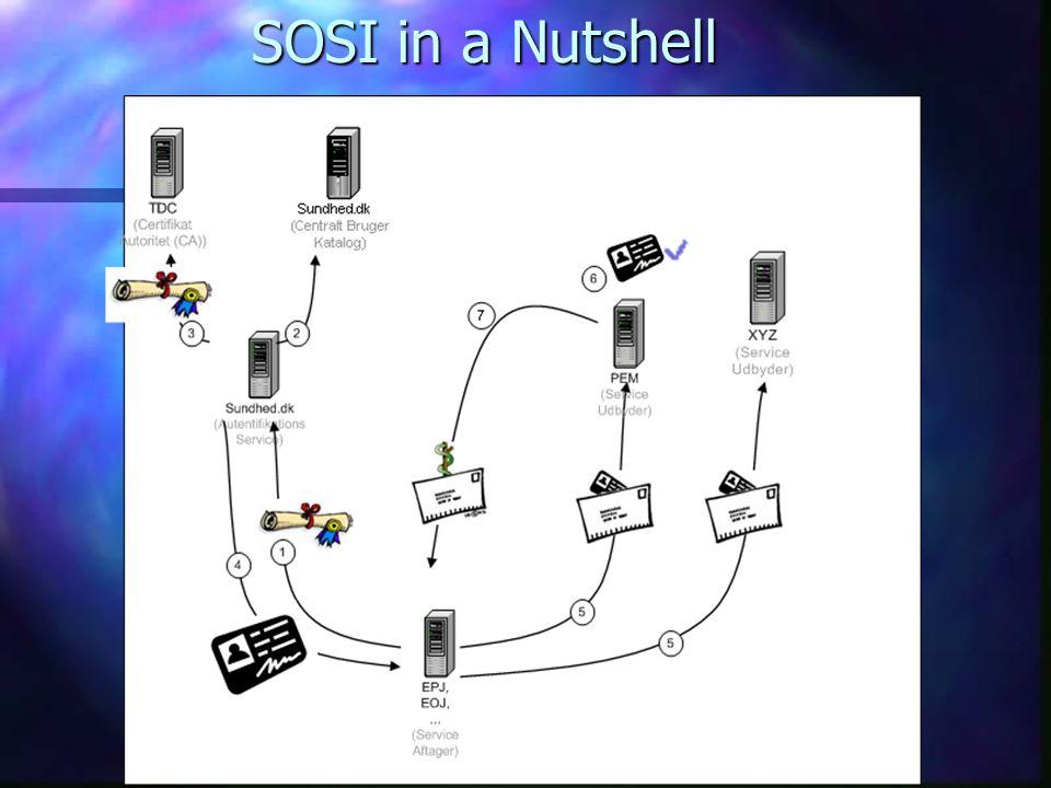 SOSI in a Nutshell