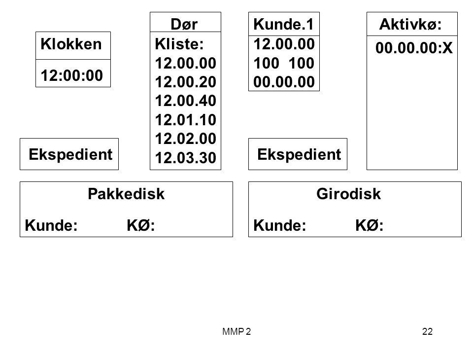 MMP 222 Kunde.1 12.00.00 100 00.00.00 Girodisk Kunde: KØ: Ekspedient Pakkedisk Kunde: KØ: Ekspedient Dør Kliste: 12.00.00 12.00.20 12.00.40 12.01.10 12.02.00 12.03.30 12:00:00Klokken Aktivkø: 00.00.00:X