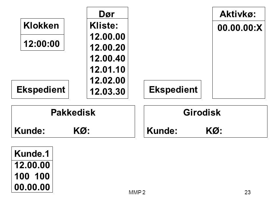 MMP 223 Kunde.1 12.00.00 100 00.00.00 Girodisk Kunde: KØ: Ekspedient Pakkedisk Kunde: KØ: Ekspedient Dør Kliste: 12.00.00 12.00.20 12.00.40 12.01.10 12.02.00 12.03.30 12:00:00Klokken Aktivkø: 00.00.00:X