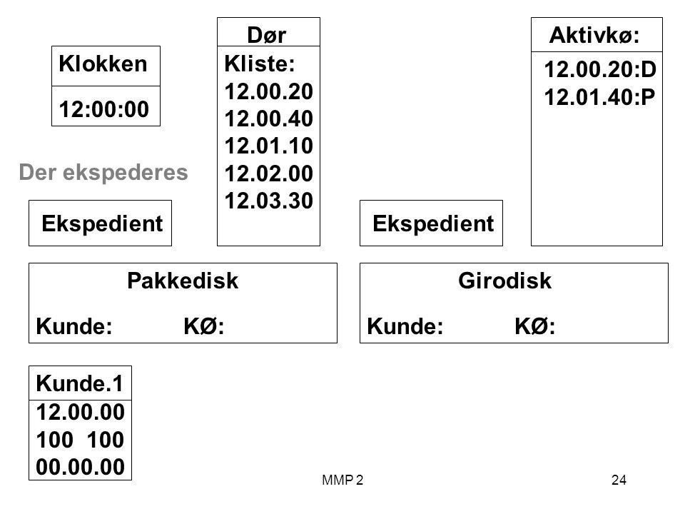 MMP 224 Kunde.1 12.00.00 100 00.00.00 Girodisk Kunde: KØ: Ekspedient Pakkedisk Kunde: KØ: Ekspedient Dør Kliste: 12.00.20 12.00.40 12.01.10 12.02.00 12.03.30 12:00:00Klokken Aktivkø: 12.00.20:D 12.01.40:P Der ekspederes
