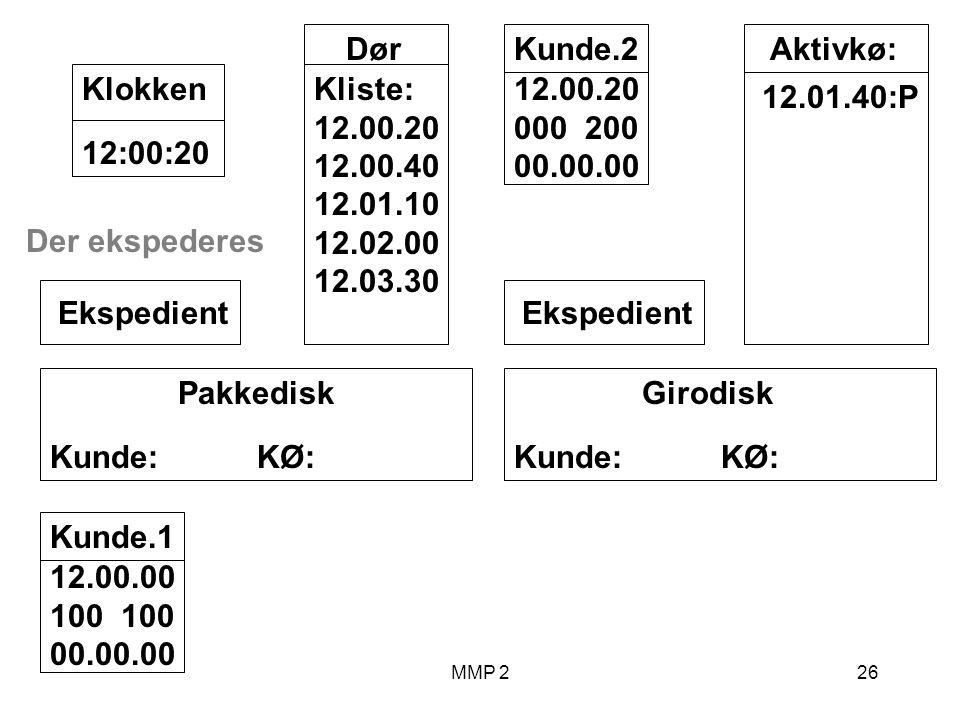 MMP 226 Kunde.1 12.00.00 100 00.00.00 Girodisk Kunde: KØ: Ekspedient Pakkedisk Kunde: KØ: Ekspedient Dør Kliste: 12.00.20 12.00.40 12.01.10 12.02.00 12.03.30 12:00:20Klokken Aktivkø: 12.01.40:P Der ekspederes Kunde.2 12.00.20 000 200 00.00.00