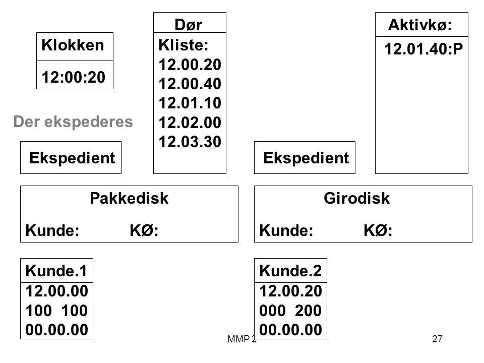 MMP 227 Kunde.1 12.00.00 100 00.00.00 Girodisk Kunde: KØ: Ekspedient Pakkedisk Kunde: KØ: Ekspedient Dør Kliste: 12.00.20 12.00.40 12.01.10 12.02.00 12.03.30 12:00:20Klokken Aktivkø: 12.01.40:P Der ekspederes Kunde.2 12.00.20 000 200 00.00.00
