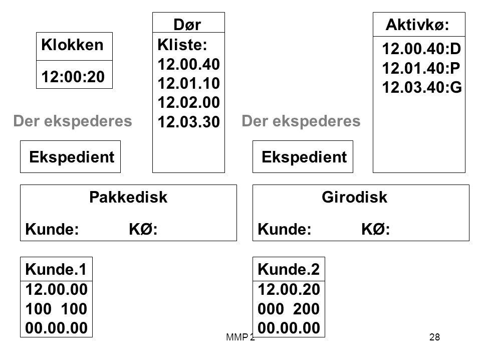 MMP 228 Kunde.1 12.00.00 100 00.00.00 Girodisk Kunde: KØ: Ekspedient Pakkedisk Kunde: KØ: Ekspedient Dør Kliste: 12.00.40 12.01.10 12.02.00 12.03.30 12:00:20Klokken Aktivkø: 12.00.40:D 12.01.40:P 12.03.40:G Der ekspederes Kunde.2 12.00.20 000 200 00.00.00 Der ekspederes