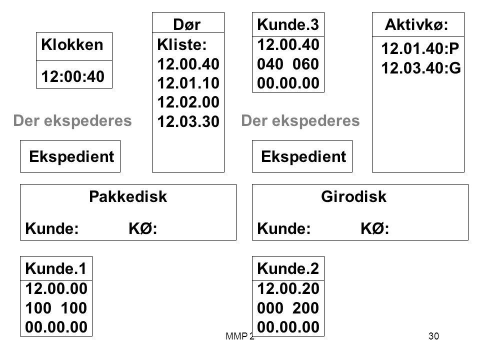 MMP 230 Kunde.1 12.00.00 100 00.00.00 Girodisk Kunde: KØ: Ekspedient Pakkedisk Kunde: KØ: Ekspedient Dør Kliste: 12.00.40 12.01.10 12.02.00 12.03.30 12:00:40Klokken Aktivkø: 12.01.40:P 12.03.40:G Der ekspederes Kunde.2 12.00.20 000 200 00.00.00 Kunde.3 12.00.40 040 060 00.00.00 Der ekspederes