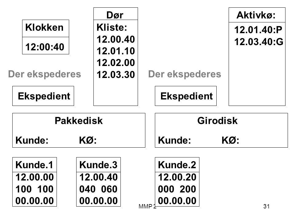 MMP 231 Kunde.1 12.00.00 100 00.00.00 Girodisk Kunde: KØ: Ekspedient Pakkedisk Kunde: KØ: Ekspedient Dør Kliste: 12.00.40 12.01.10 12.02.00 12.03.30 12:00:40Klokken Aktivkø: 12.01.40:P 12.03.40:G Der ekspederes Kunde.2 12.00.20 000 200 00.00.00 Kunde.3 12.00.40 040 060 00.00.00 Der ekspederes