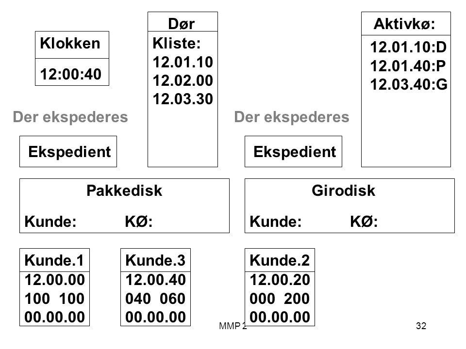 MMP 232 Kunde.1 12.00.00 100 00.00.00 Girodisk Kunde: KØ: Ekspedient Pakkedisk Kunde: KØ: Ekspedient Dør Kliste: 12.01.10 12.02.00 12.03.30 12:00:40Klokken Aktivkø: 12.01.10:D 12.01.40:P 12.03.40:G Der ekspederes Kunde.2 12.00.20 000 200 00.00.00 Kunde.3 12.00.40 040 060 00.00.00 Der ekspederes