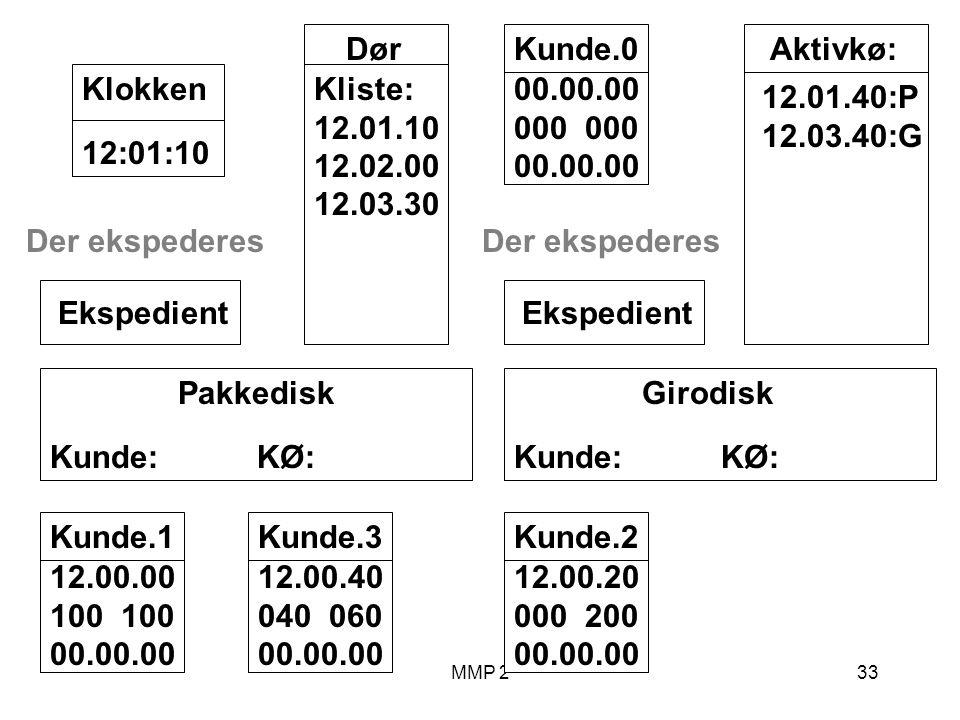 MMP 233 Kunde.1 12.00.00 100 00.00.00 Girodisk Kunde: KØ: Ekspedient Pakkedisk Kunde: KØ: Ekspedient Dør Kliste: 12.01.10 12.02.00 12.03.30 12:01:10Klokken Aktivkø: 12.01.40:P 12.03.40:G Der ekspederes Kunde.2 12.00.20 000 200 00.00.00 Kunde.3 12.00.40 040 060 00.00.00 Der ekspederes Kunde.0 00.00.00 000 00.00.00