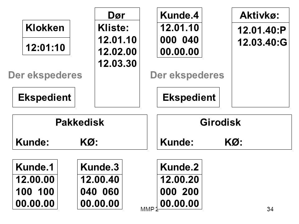 MMP 234 Kunde.1 12.00.00 100 00.00.00 Girodisk Kunde: KØ: Ekspedient Pakkedisk Kunde: KØ: Ekspedient Dør Kliste: 12.01.10 12.02.00 12.03.30 12:01:10Klokken Aktivkø: 12.01.40:P 12.03.40:G Der ekspederes Kunde.2 12.00.20 000 200 00.00.00 Kunde.3 12.00.40 040 060 00.00.00 Der ekspederes Kunde.4 12.01.10 000 040 00.00.00