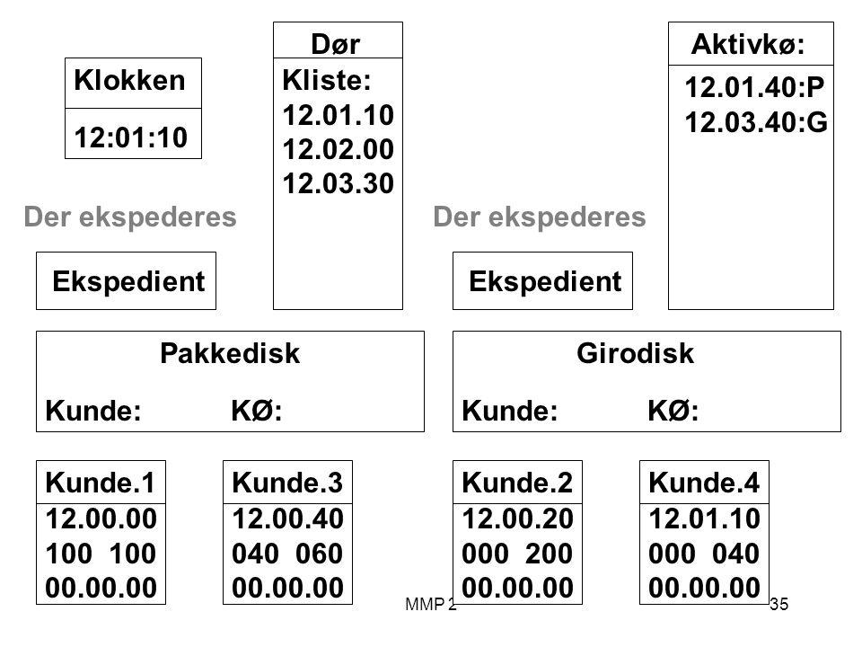 MMP 235 Kunde.1 12.00.00 100 00.00.00 Girodisk Kunde: KØ: Ekspedient Pakkedisk Kunde: KØ: Ekspedient Dør Kliste: 12.01.10 12.02.00 12.03.30 12:01:10Klokken Aktivkø: 12.01.40:P 12.03.40:G Der ekspederes Kunde.2 12.00.20 000 200 00.00.00 Kunde.3 12.00.40 040 060 00.00.00 Der ekspederes Kunde.4 12.01.10 000 040 00.00.00