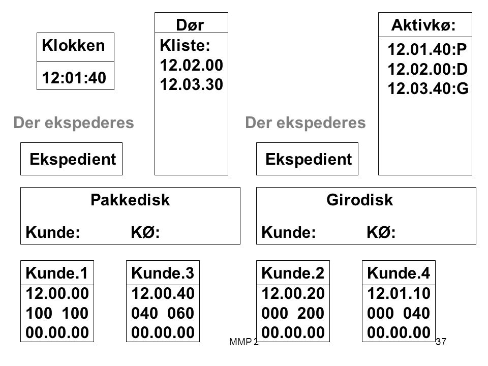 MMP 237 Kunde.1 12.00.00 100 00.00.00 Girodisk Kunde: KØ: Ekspedient Pakkedisk Kunde: KØ: Ekspedient Dør Kliste: 12.02.00 12.03.30 12:01:40Klokken Aktivkø: 12.01.40:P 12.02.00:D 12.03.40:G Der ekspederes Kunde.2 12.00.20 000 200 00.00.00 Kunde.3 12.00.40 040 060 00.00.00 Der ekspederes Kunde.4 12.01.10 000 040 00.00.00