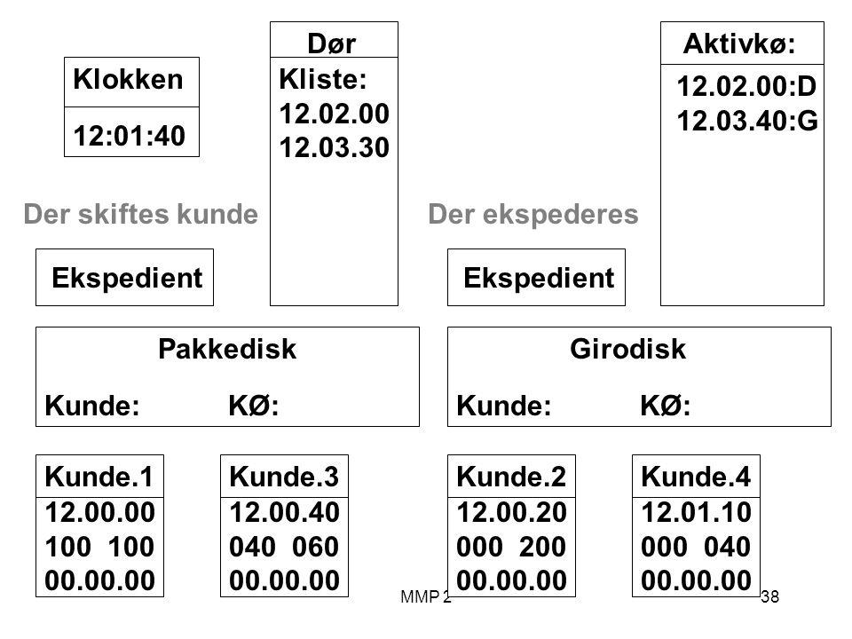 MMP 238 Kunde.1 12.00.00 100 00.00.00 Girodisk Kunde: KØ: Ekspedient Pakkedisk Kunde: KØ: Ekspedient Dør Kliste: 12.02.00 12.03.30 12:01:40Klokken Aktivkø: 12.02.00:D 12.03.40:G Der skiftes kunde Kunde.2 12.00.20 000 200 00.00.00 Kunde.3 12.00.40 040 060 00.00.00 Der ekspederes Kunde.4 12.01.10 000 040 00.00.00