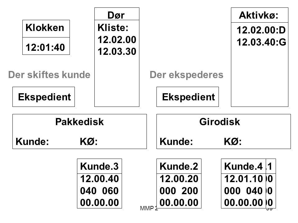 MMP 239 Kunde.1 12.00.00 100 00.00.00 Girodisk Kunde: KØ: Ekspedient Pakkedisk Kunde: KØ: Ekspedient Dør Kliste: 12.02.00 12.03.30 12:01:40Klokken Aktivkø: 12.02.00:D 12.03.40:G Der skiftes kunde Kunde.2 12.00.20 000 200 00.00.00 Kunde.3 12.00.40 040 060 00.00.00 Der ekspederes Kunde.4 12.01.10 000 040 00.00.00