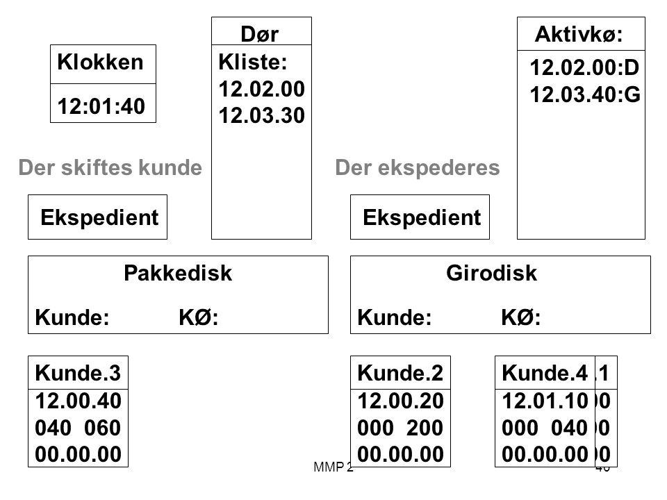 MMP 240 Kunde.1 12.00.00 100 00.00.00 Girodisk Kunde: KØ: Ekspedient Pakkedisk Kunde: KØ: Ekspedient Dør Kliste: 12.02.00 12.03.30 12:01:40Klokken Aktivkø: 12.02.00:D 12.03.40:G Der skiftes kunde Kunde.2 12.00.20 000 200 00.00.00 Kunde.3 12.00.40 040 060 00.00.00 Der ekspederes Kunde.4 12.01.10 000 040 00.00.00