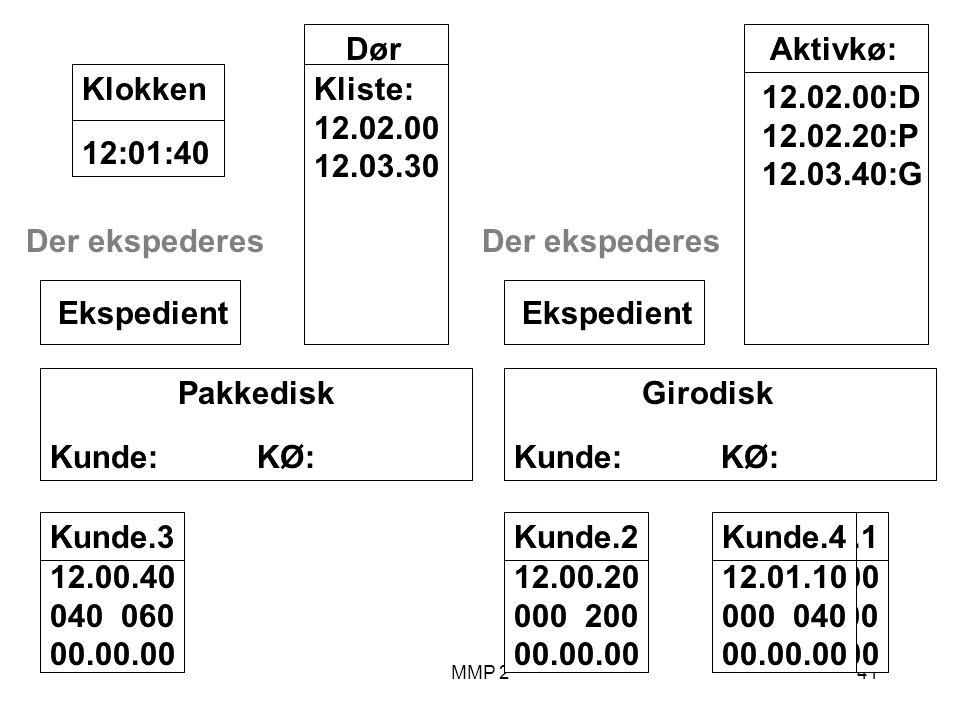 MMP 241 Kunde.1 12.00.00 100 00.00.00 Girodisk Kunde: KØ: Ekspedient Pakkedisk Kunde: KØ: Ekspedient Dør Kliste: 12.02.00 12.03.30 12:01:40Klokken Aktivkø: 12.02.00:D 12.02.20:P 12.03.40:G Kunde.2 12.00.20 000 200 00.00.00 Kunde.3 12.00.40 040 060 00.00.00 Der ekspederes Kunde.4 12.01.10 000 040 00.00.00 Der ekspederes